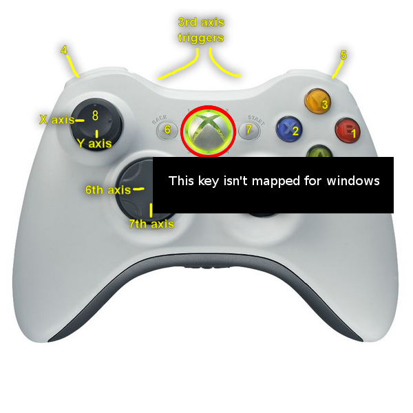 guide button on xbox 360 controller